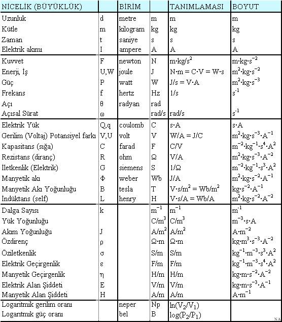 Elektromanyetik Birimler
