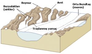 Buzul_yeryüzü_şekilleri
